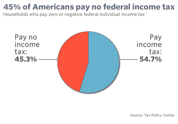 Half of All Americans Pay No Income Taxes